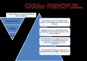 cailian principles