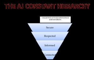 the AJ constant hierarcy